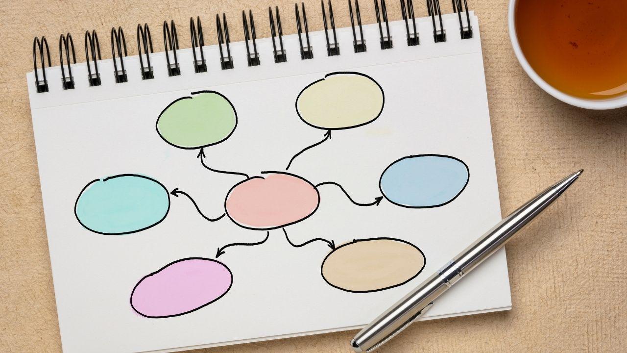 Schritt 1: Eigenschaften und Besonderheiten deines Podcasts in einer Mindmap aufschreiben