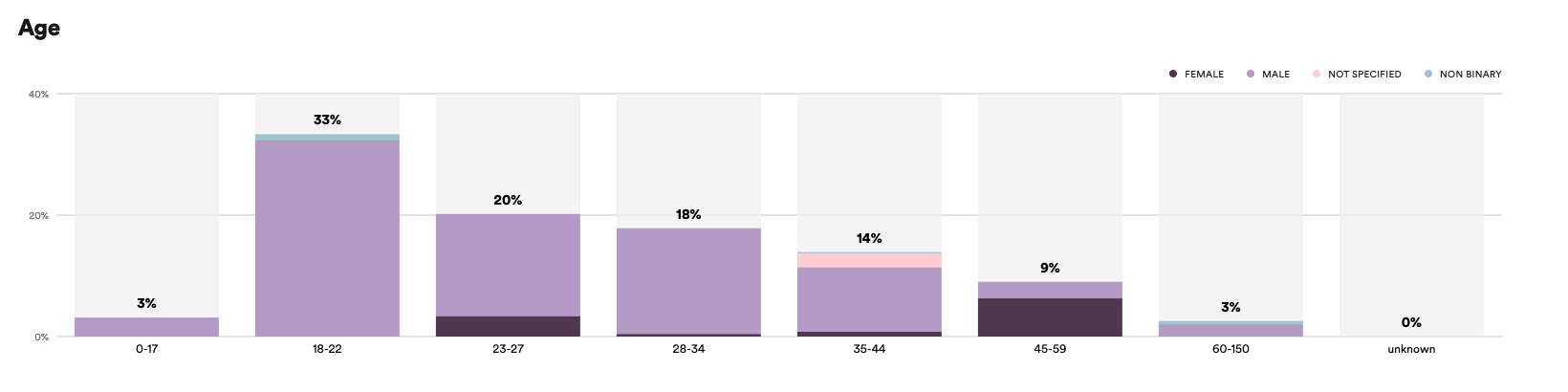 Spotify Podcast Analytics: Alter