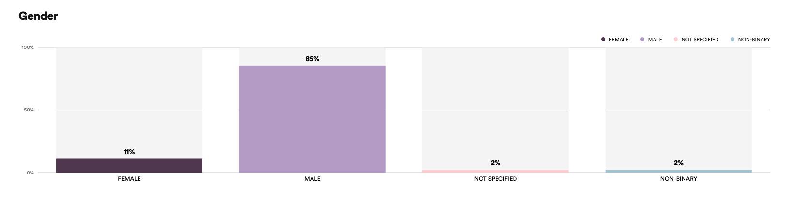 Spotify Podcast Analytics: Demografie