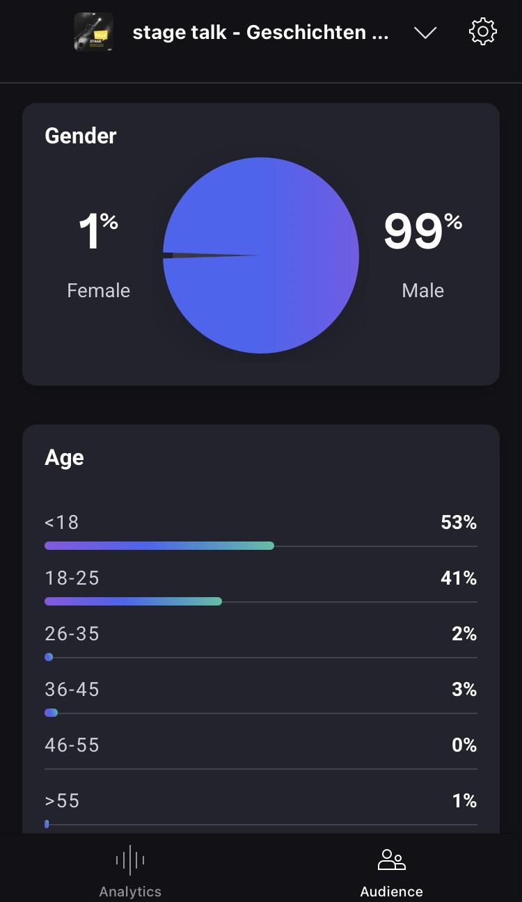 Analytics App by Deezer - Demografie